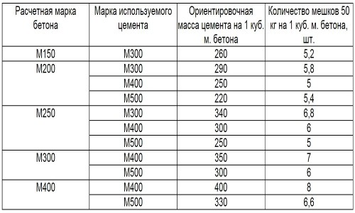 Таблица определения количества бетона в зависимости от марок цемента
