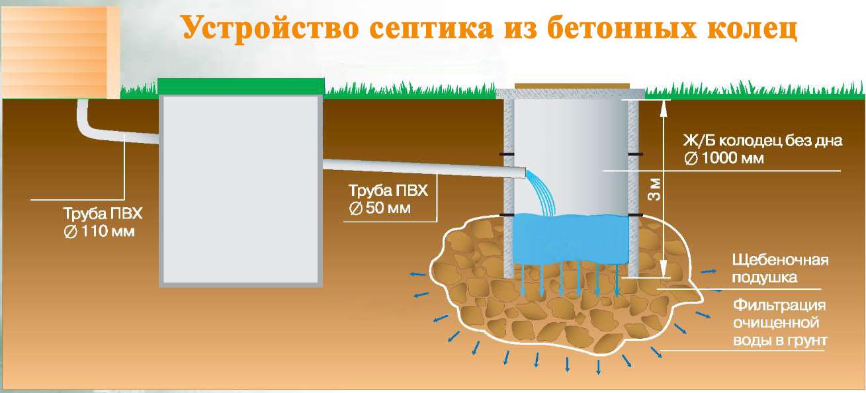 Устройство бетонных септиков