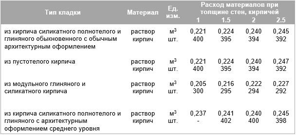 Таблица норм расхода кирпича